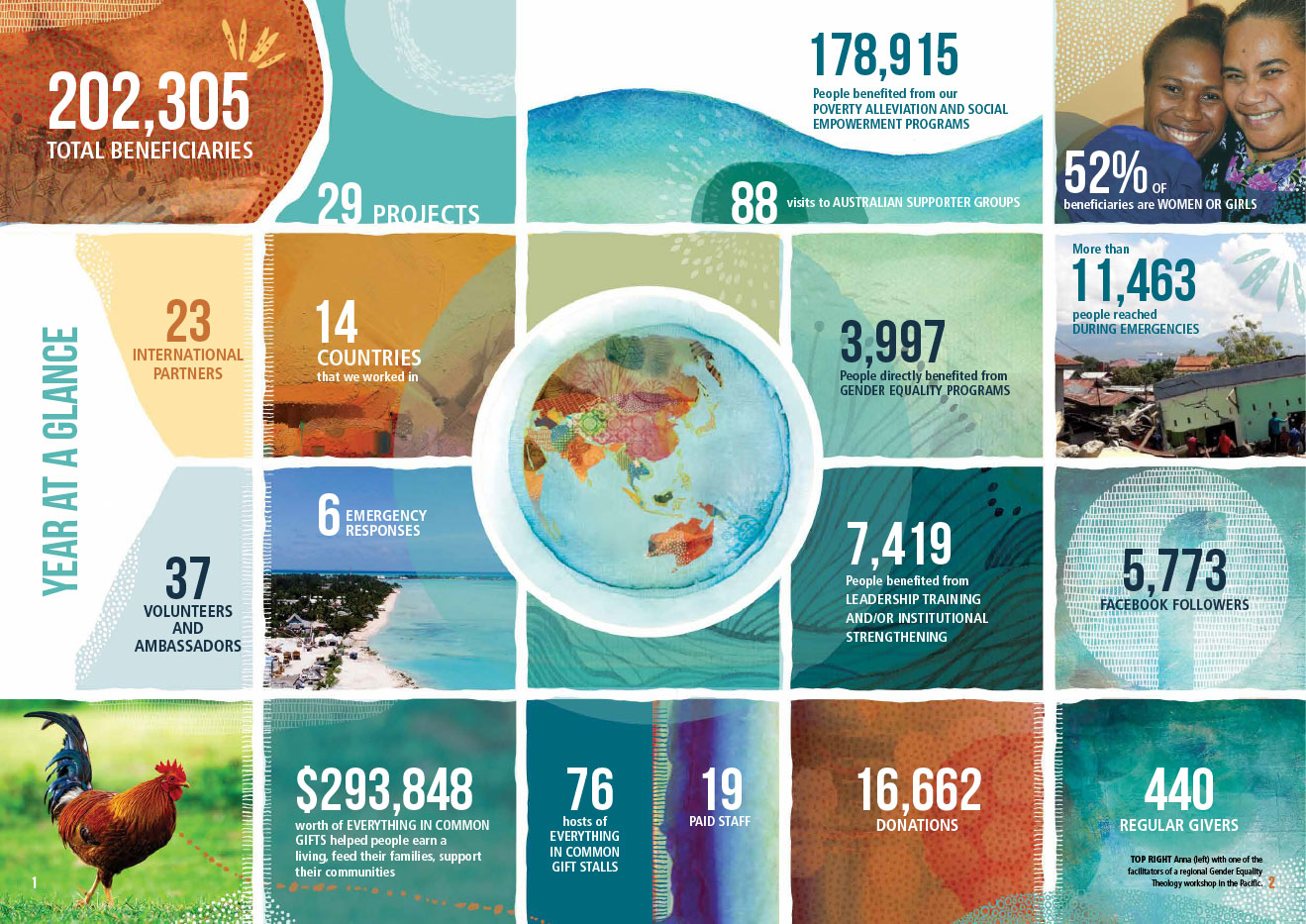Layout design for Uniting World annual report
